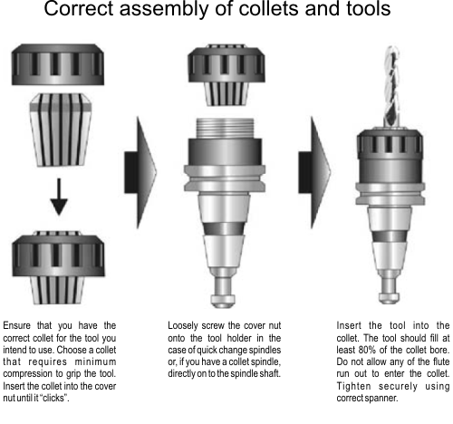 Correct Collet Assembly